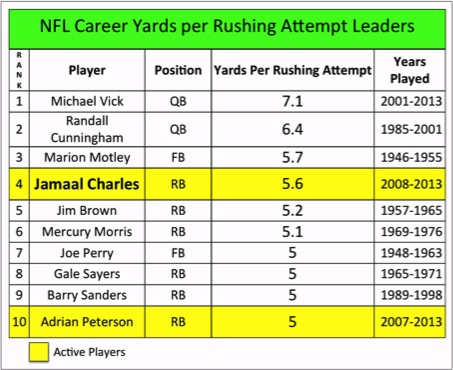 NFL Yards per Rushing Attempt Career Leaders | Pro ...